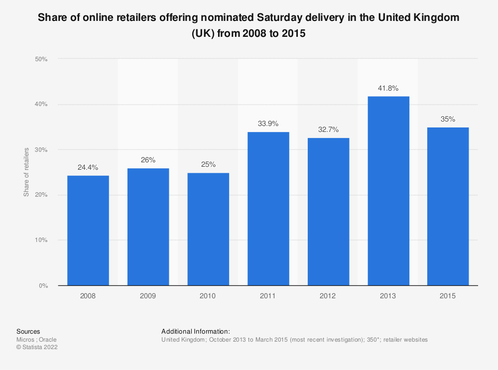 Statistic: Share of online retailers offering nominated Saturday delivery in the United Kingdom (UK) from 2008 to 2015 | Statista
