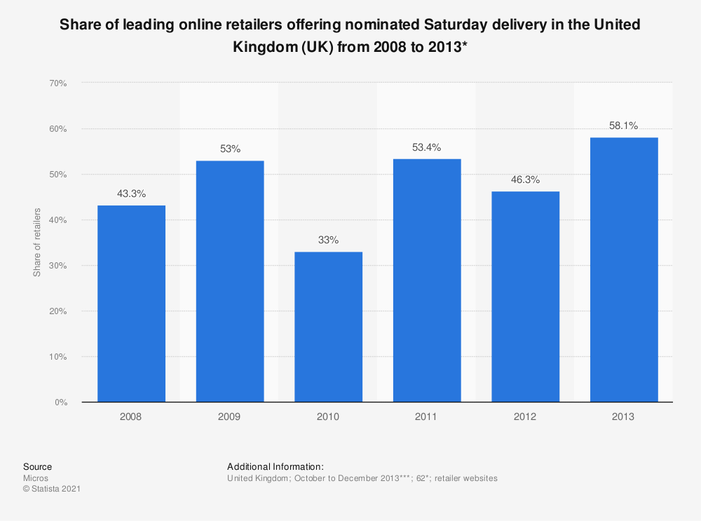 Statistic: Share of leading online retailers offering nominated Saturday delivery in the United Kingdom (UK) from 2008 to 2013* | Statista