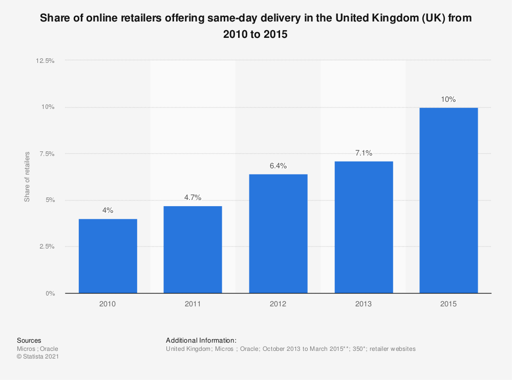 Statistic: Share of online retailers offering same-day delivery in the United Kingdom (UK) from 2010 to 2015 | Statista