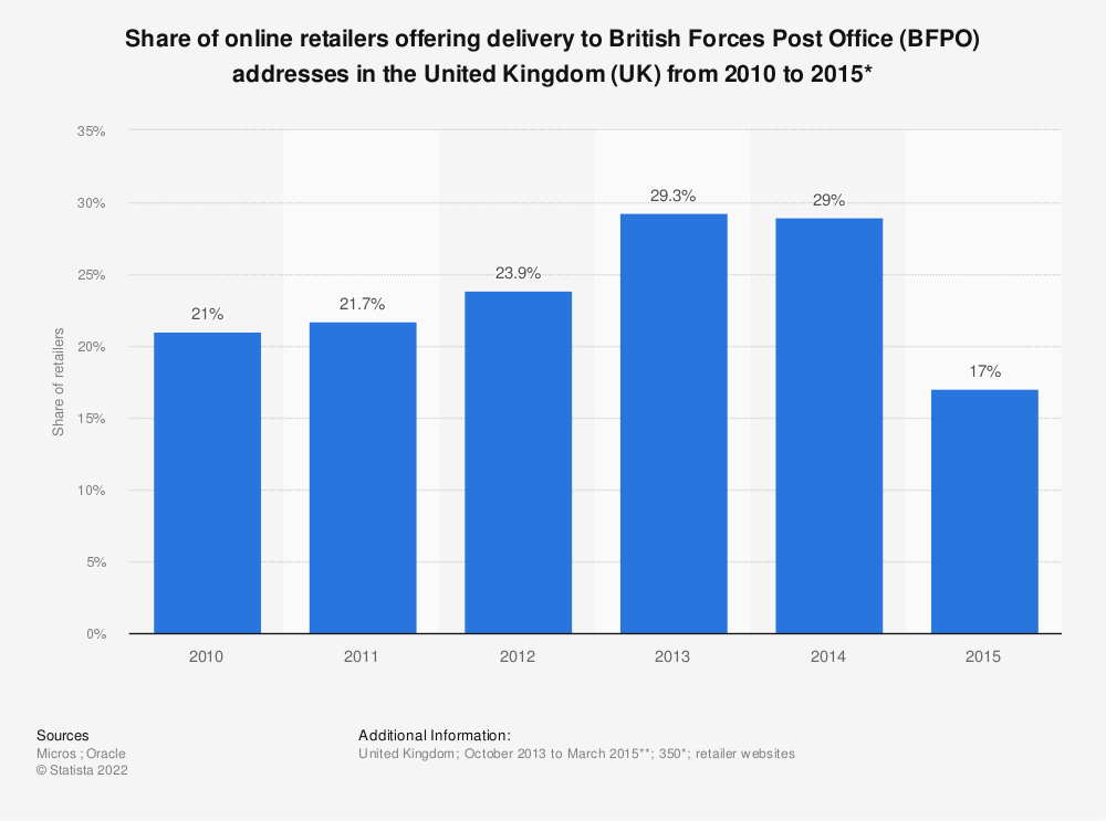 Statistic: Share of online retailers offering delivery to British Forces Post Office (BFPO) addresses in the United Kingdom (UK) from 2010 to 2015* | Statista
