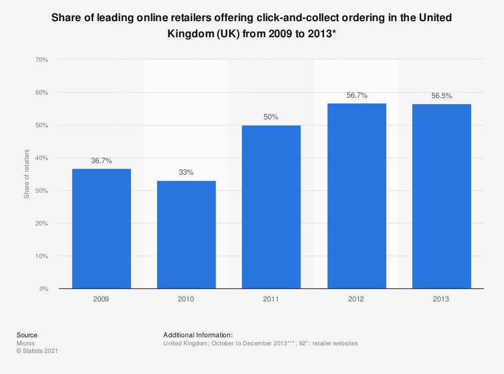 Statistic: Share of leading online retailers offering click-and-collect ordering in the United Kingdom (UK)  from 2009 to 2013* | Statista