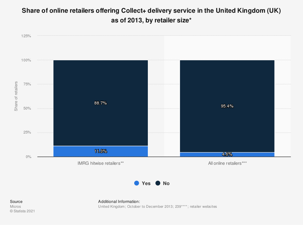 Statistic: Share of online retailers offering Collect+ delivery service in the United Kingdom (UK) as of 2013, by retailer size* | Statista