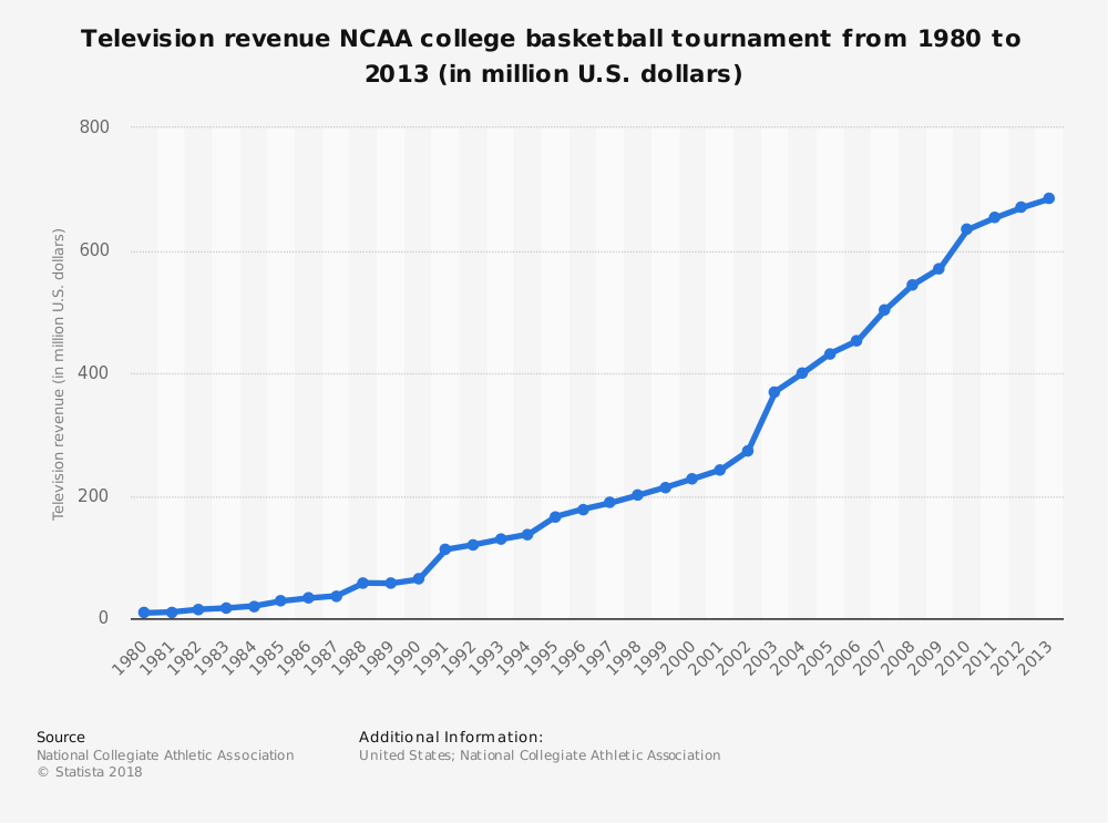 Statistic: Television revenue NCAA college basketball tournament from 1980 to 2013 (in million U.S. dollars) | Statista