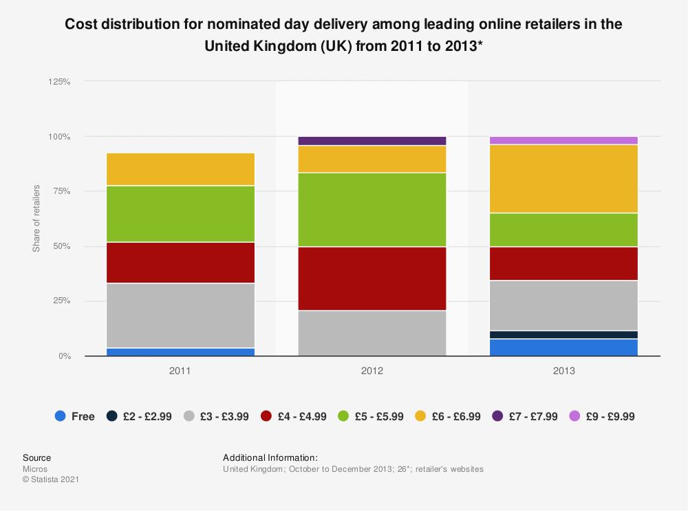 Statistic: Cost distribution for nominated day delivery among leading online retailers in the United Kingdom (UK) from 2011 to 2013* | Statista