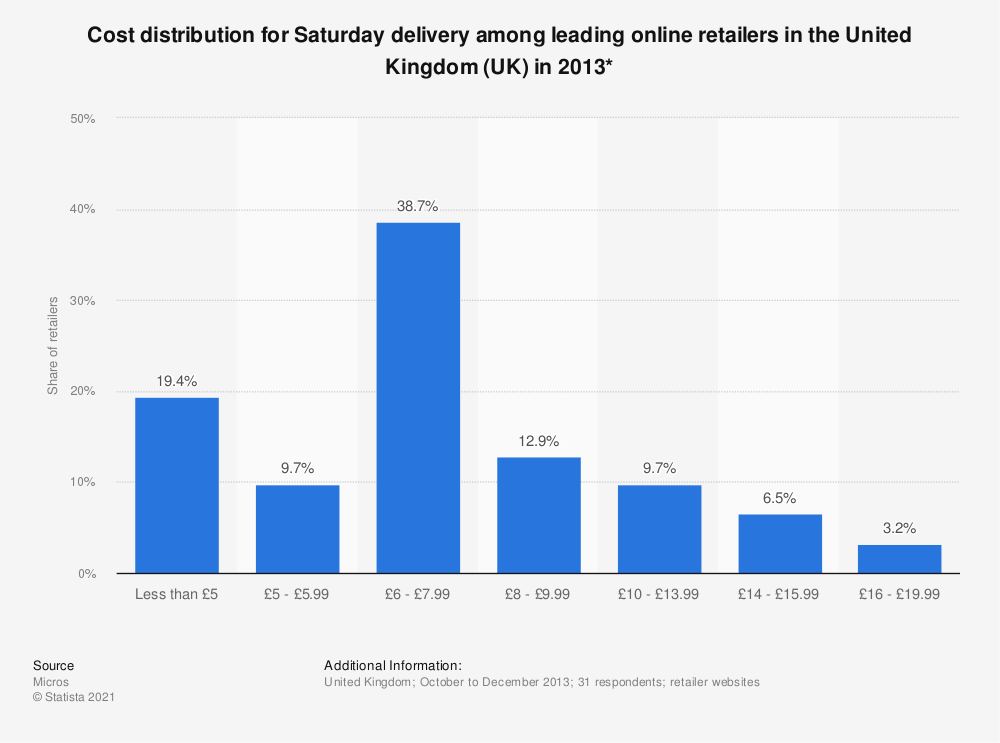 Statistic: Cost distribution for Saturday delivery among leading online retailers in the United Kingdom (UK) in 2013* | Statista