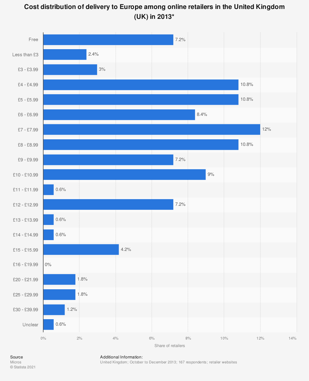 Statistic: Cost distribution of delivery to Europe among online retailers in the United Kingdom (UK) in 2013* | Statista
