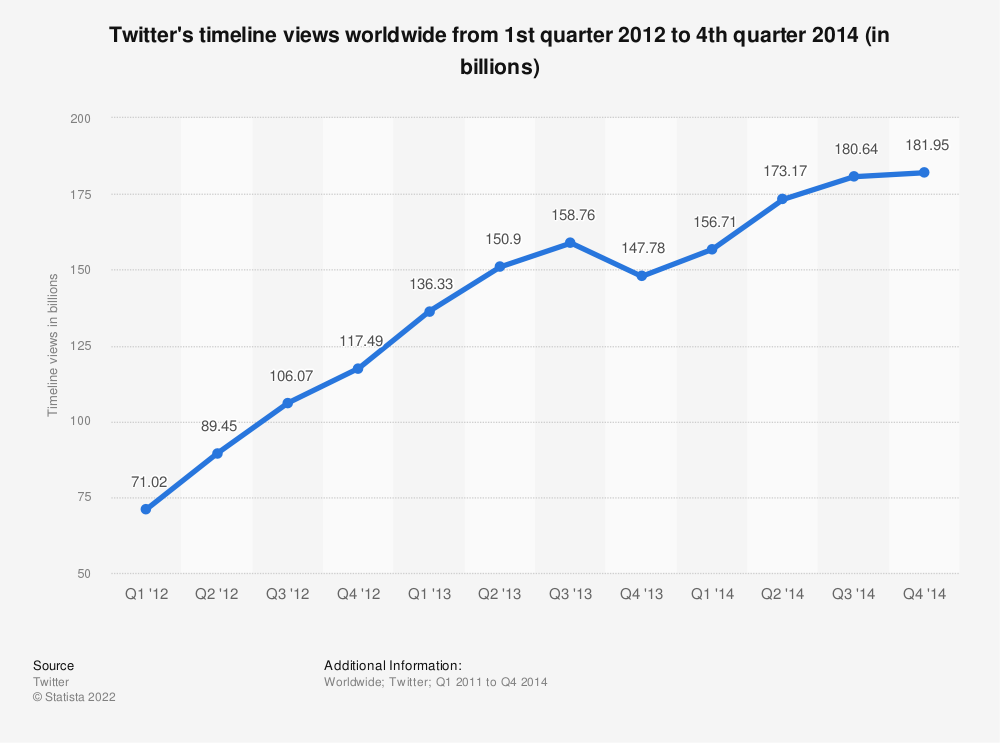 Statistic: Twitter's timeline views worldwide from 1st quarter 2012 to 4th quarter 2014 (in billions) | Statista