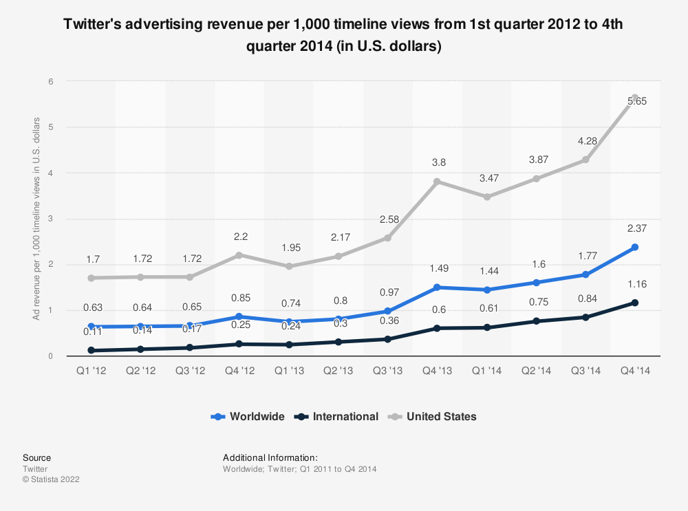 Statistic: Twitter's advertising revenue per 1,000 timeline views from 1st quarter 2012 to 4th quarter 2014 (in U.S. dollars) | Statista