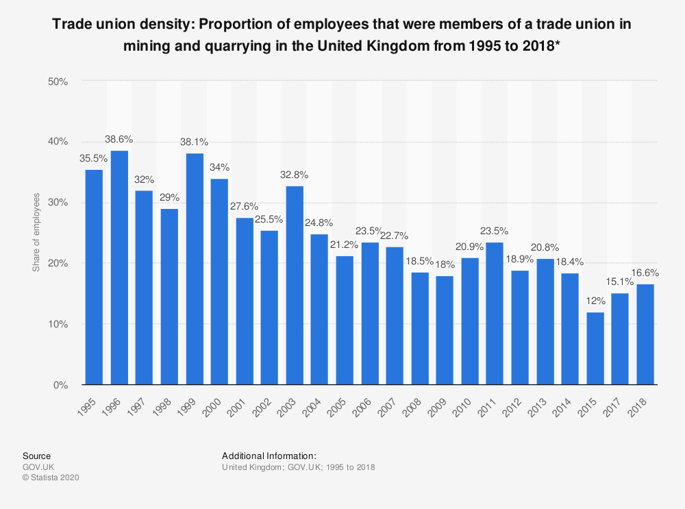 Statistic: Trade union density: Proportion of employees that were members of a trade union in mining and quarrying in the United Kingdom from 1995 to 2018* | Statista