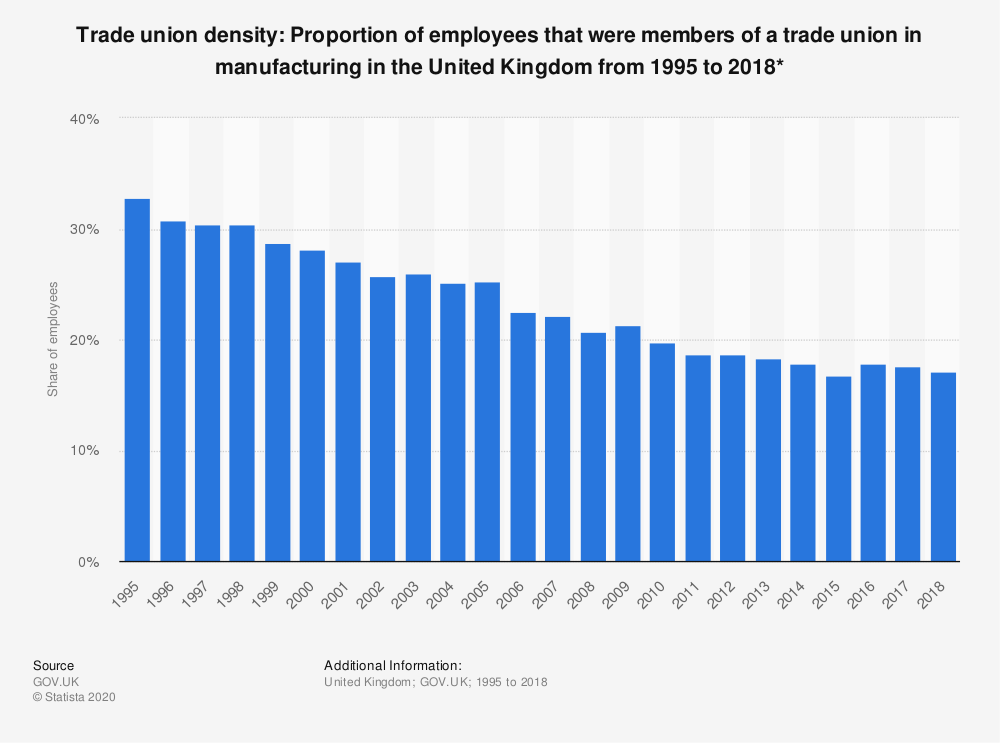 Statistic: Trade union density: Proportion of employees that were members of a trade union in manufacturing in the United Kingdom from 1995 to 2018* | Statista