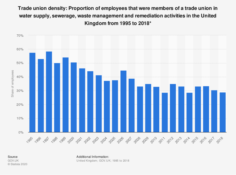 Statistic: Trade union density: Proportion of employees that were members of a trade union in water supply, sewerage, waste management and remediation activities in the United Kingdom from 1995 to 2018* | Statista
