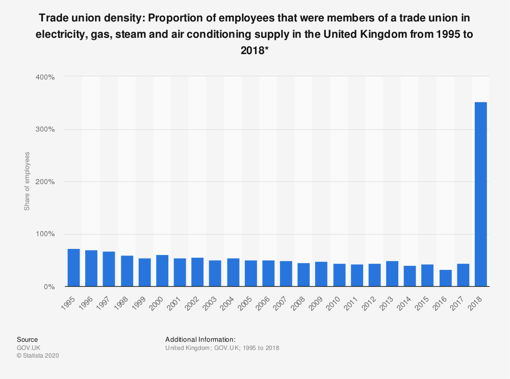Statistic: Trade union density: Proportion of employees that were members of a trade union in electricity, gas, steam and air conditioning supply in the United Kingdom from 1995 to 2018* | Statista