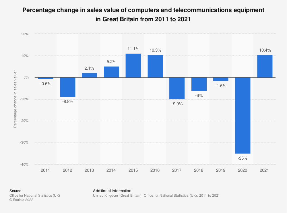 Statistic: Percentage change in sales value of computers and telecommunications equipment in Great Britain from 2011 to 2019 | Statista