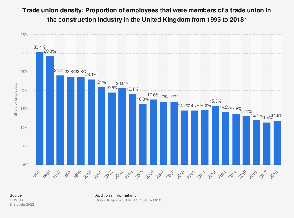 Statistic: Trade union density: Proportion of employees that were members of a trade union in the construction industry in the United Kingdom from 1995 to 2017* | Statista