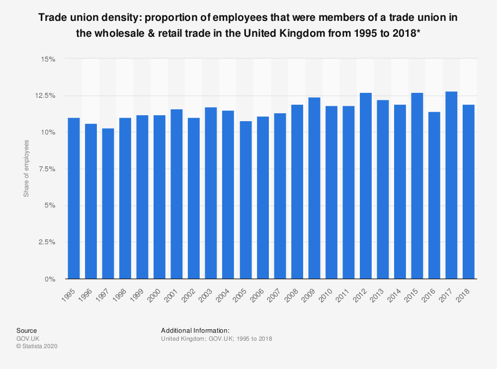 Statistic: Trade union density: proportion of employees that were members of a trade union in the wholesale & retail trade in the United Kingdom from 1995 to 2018* | Statista