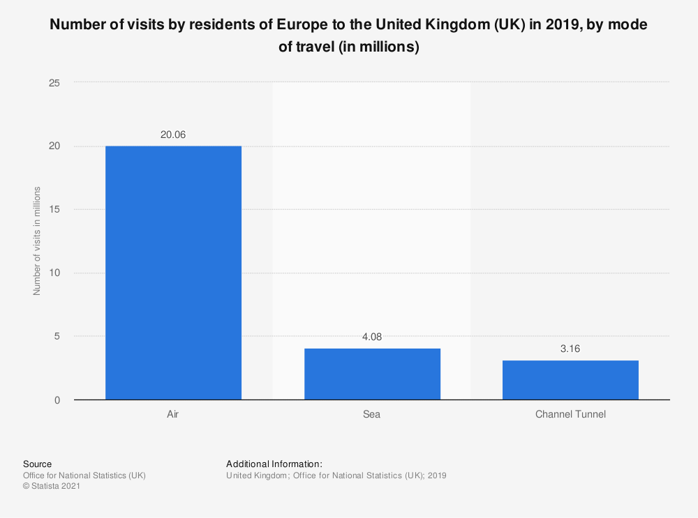 Statistic: Number of visits by residents of Europe to the United Kingdom (UK) in 2017, by mode of travel (in millions) | Statista