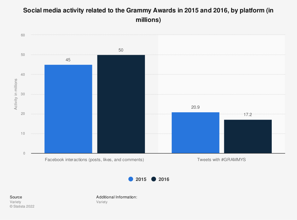 Statistic: Social media activity related to the Grammy Awards in 2015 and 2016, by platform (in millions) | Statista