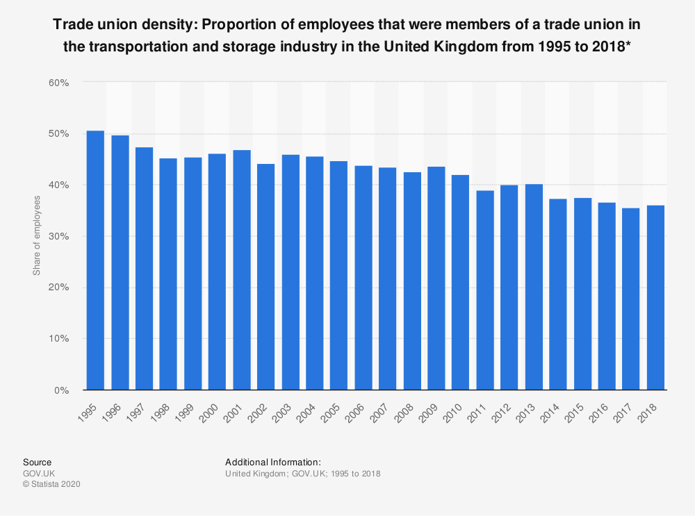 Statistic: Trade union density: Proportion of employees that were members of a trade union in the transportation and storage industry in the United Kingdom from 1995 to 2018* | Statista