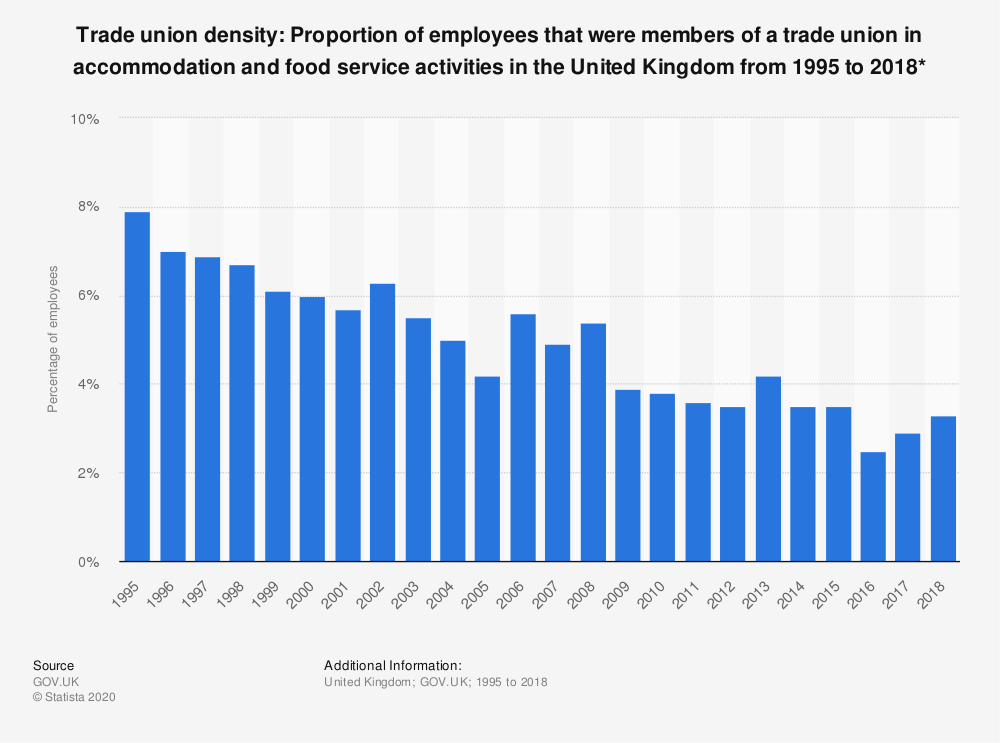 Statistic: Trade union density: Proportion of employees that were members of a trade union in accommodation and food service activities in the United Kingdom from 1995 to 2018* | Statista