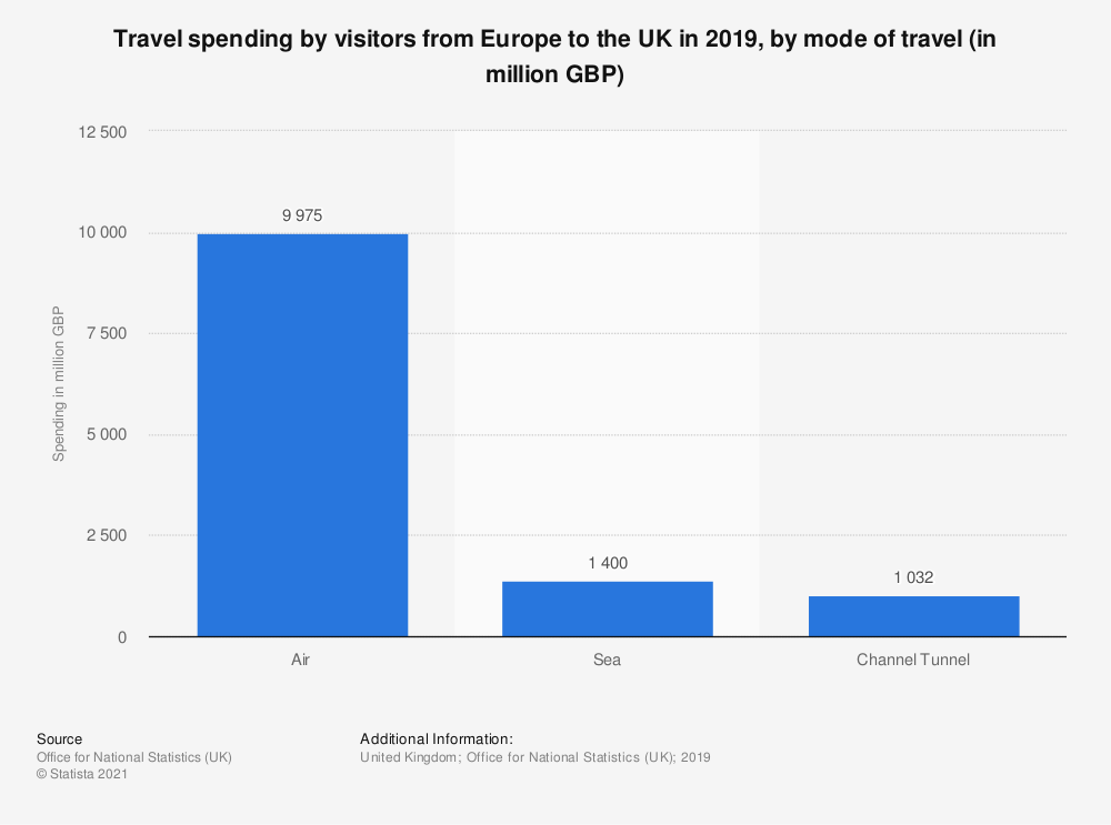 Statistic: Travel spending by visitors from Europe to the UK in 2019, by mode of travel (in million GBP) | Statista