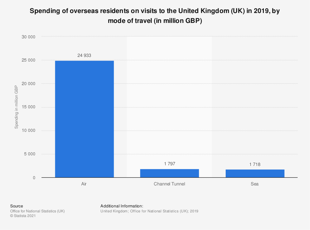 Statistic: Spending of overseas residents on visits to the United Kingdom (UK) in 2019, by mode of travel (in million GBP)   Statista