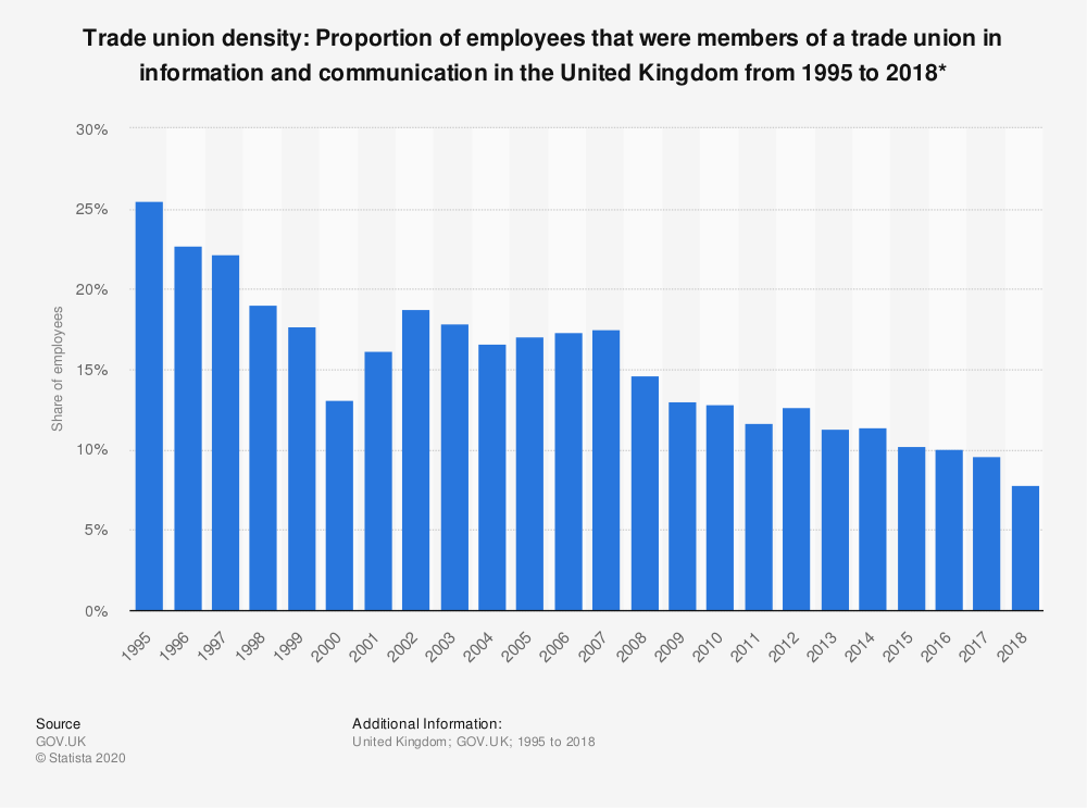 Statistic: Trade union density: Proportion of employees that were members of a trade union in information and communication in the United Kingdom from 1995 to 2018* | Statista