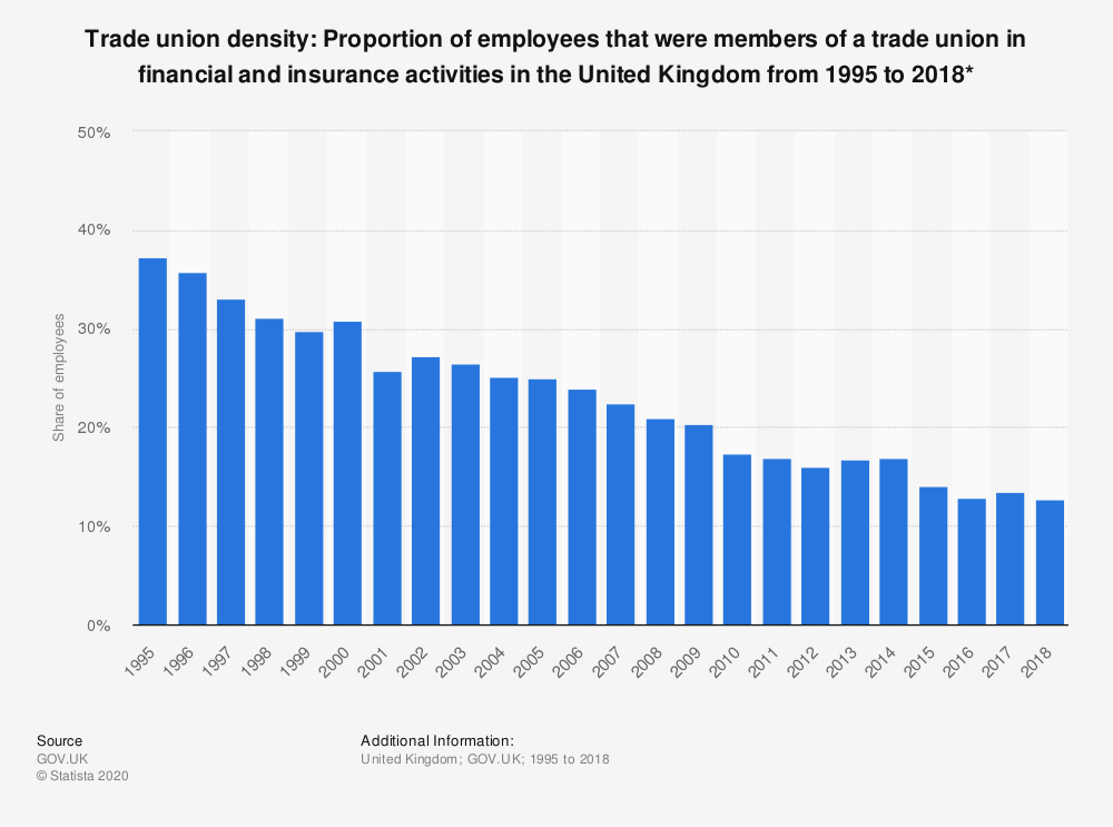 Statistic: Trade union density: Proportion of employees that were members of a trade union in financial and insurance activities in the United Kingdom from 1995 to 2018* | Statista