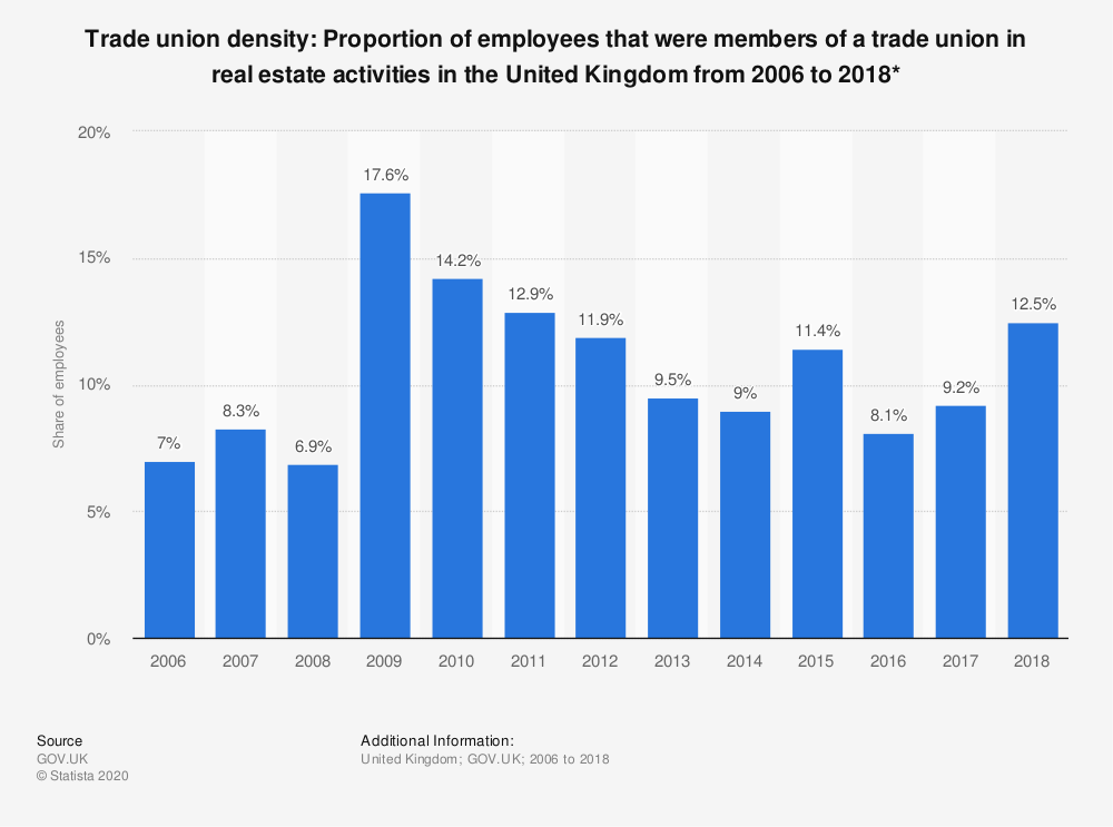 Statistic: Trade union density: Proportion of employees that were members of a trade union in real estate activities in the United Kingdom from 2006 to 2018* | Statista
