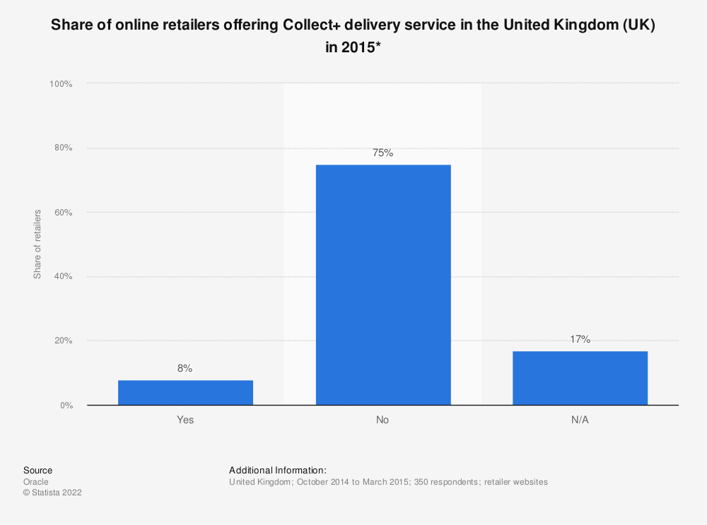 Statistic: Share of online retailers offering Collect+ delivery service in the United Kingdom (UK) in 2015* | Statista