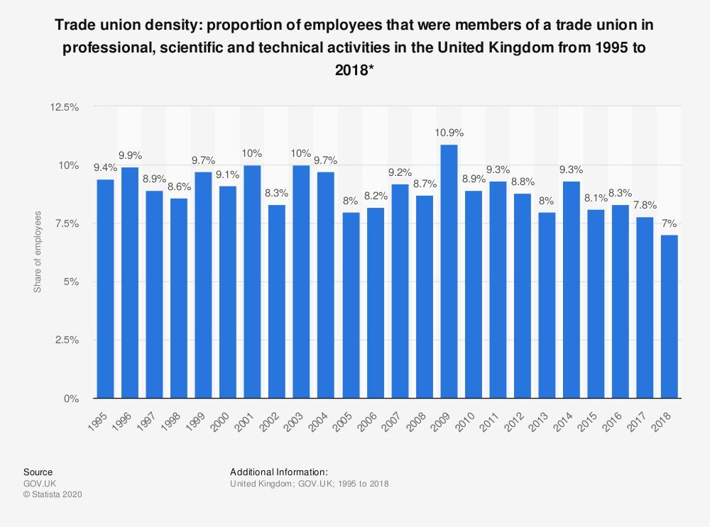 Statistic: Trade union density: proportion of employees that were members of a trade union in professional, scientific and technical activities in the United Kingdom from 1995 to 2018*   Statista
