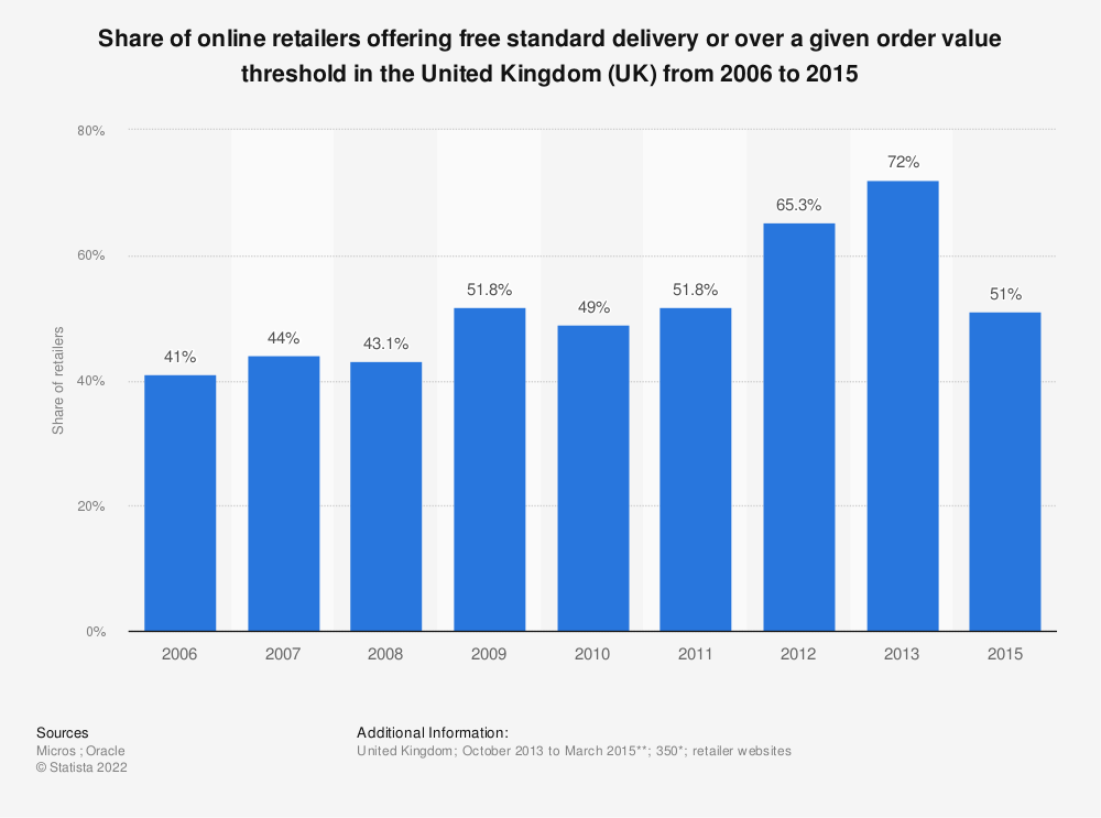 Statistic: Share of online retailers offering free standard delivery or over a given order value threshold in the United Kingdom (UK)  from 2006 to 2015 | Statista