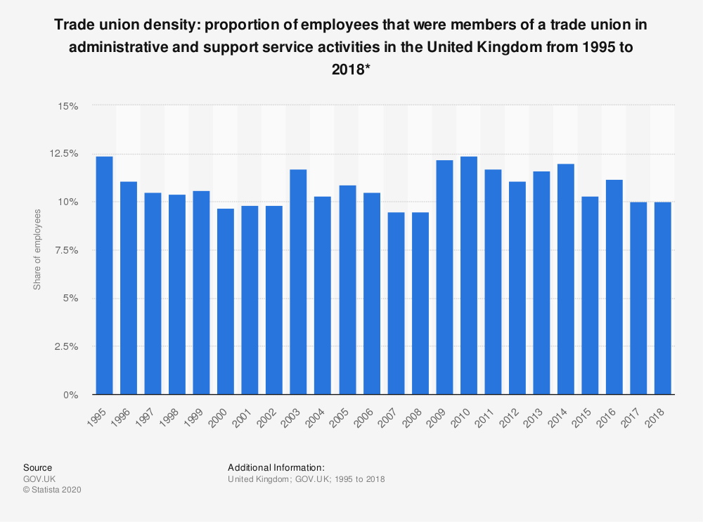 Statistic: Trade union density: proportion of employees that were members of a trade union in administrative and support service activities in the United Kingdom from 1995 to 2018*   Statista
