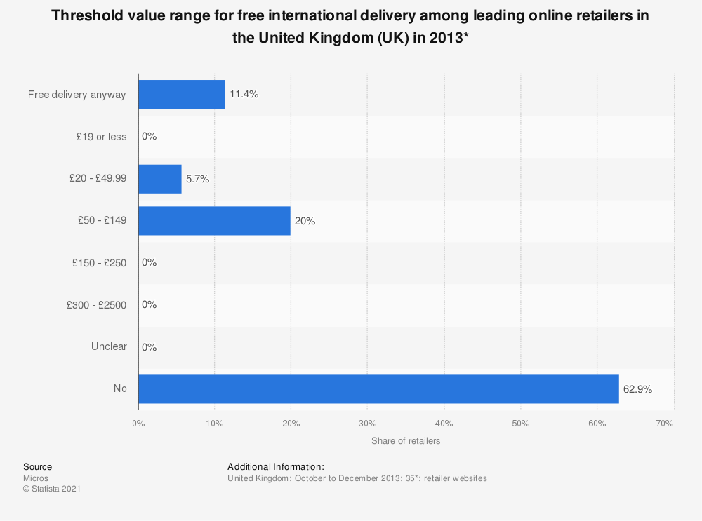 Statistic: Threshold value range for free international delivery among leading online retailers in the United Kingdom (UK) in 2013* | Statista