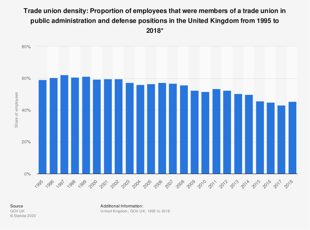 Statistic: Trade union density: Proportion of employees that were members of a trade union in public administration and defense positions in the United Kingdom from 1995 to 2018* | Statista