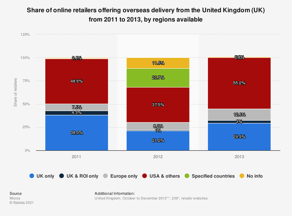 Statistic: Share of online retailers offering overseas delivery from the United Kingdom (UK) from 2011 to 2013, by regions available | Statista