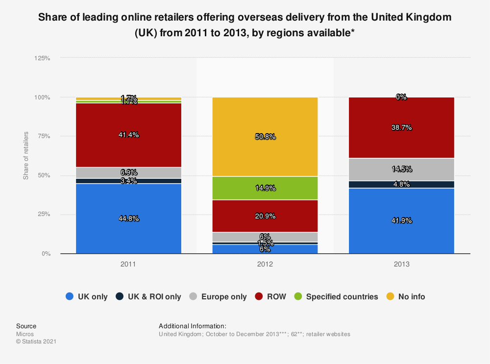 Statistic: Share of leading online retailers offering overseas delivery from the United Kingdom (UK) from 2011 to 2013, by regions available* | Statista