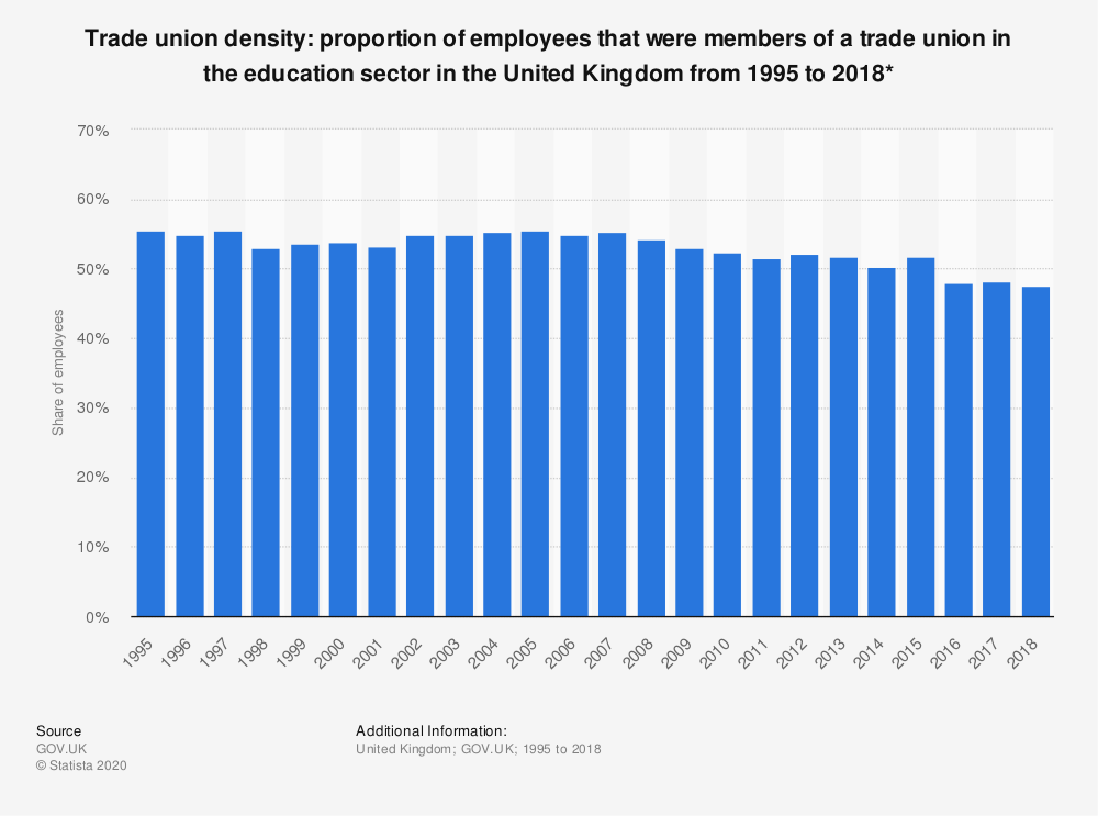 Statistic: Trade union density: proportion of employees that were members of a trade union in the education sector in the United Kingdom from 1995 to 2018* | Statista