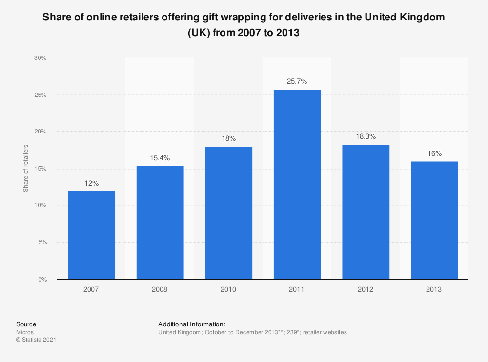 Statistic: Share of online retailers offering gift wrapping for deliveries in the United Kingdom (UK) from 2007 to 2013 | Statista