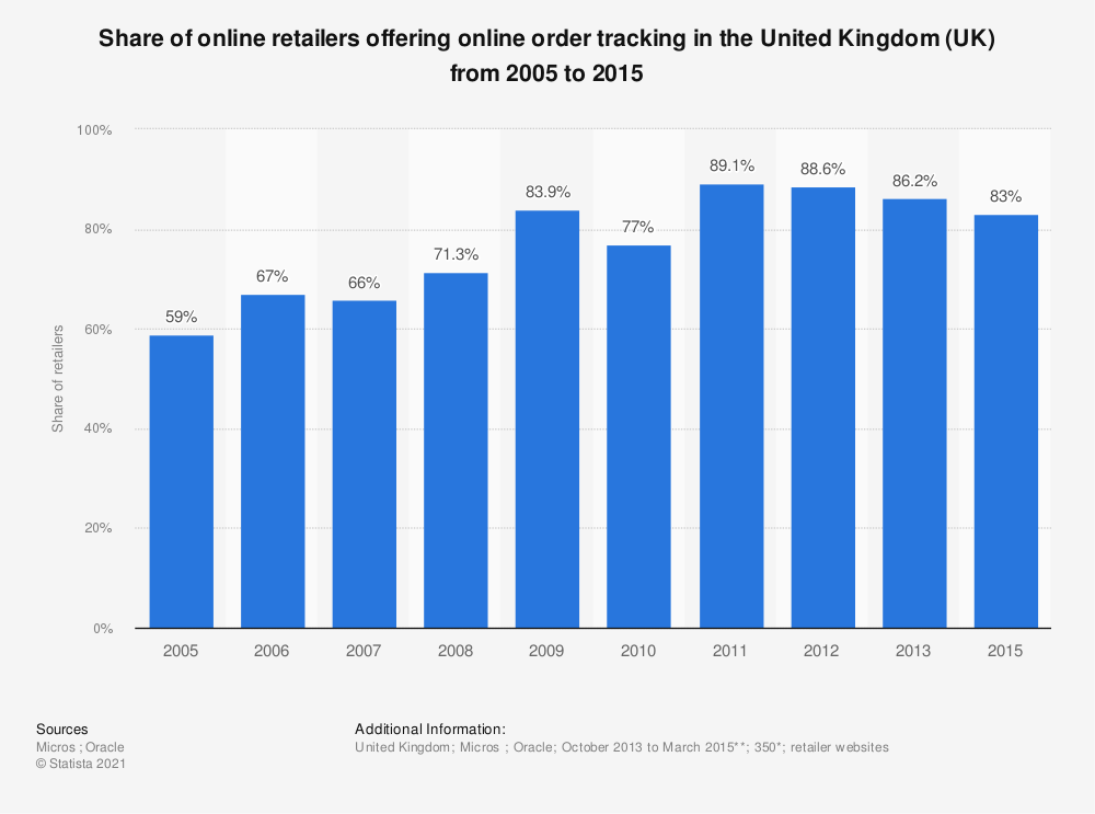Statistic: Share of online retailers offering online order tracking in the United Kingdom (UK) from 2005 to 2015 | Statista