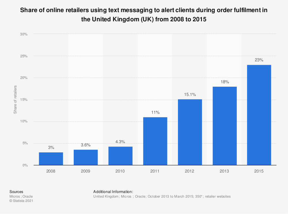 Statistic: Share of online retailers using text messaging to alert clients during order fulfilment in the United Kingdom (UK) from 2008 to 2015 | Statista