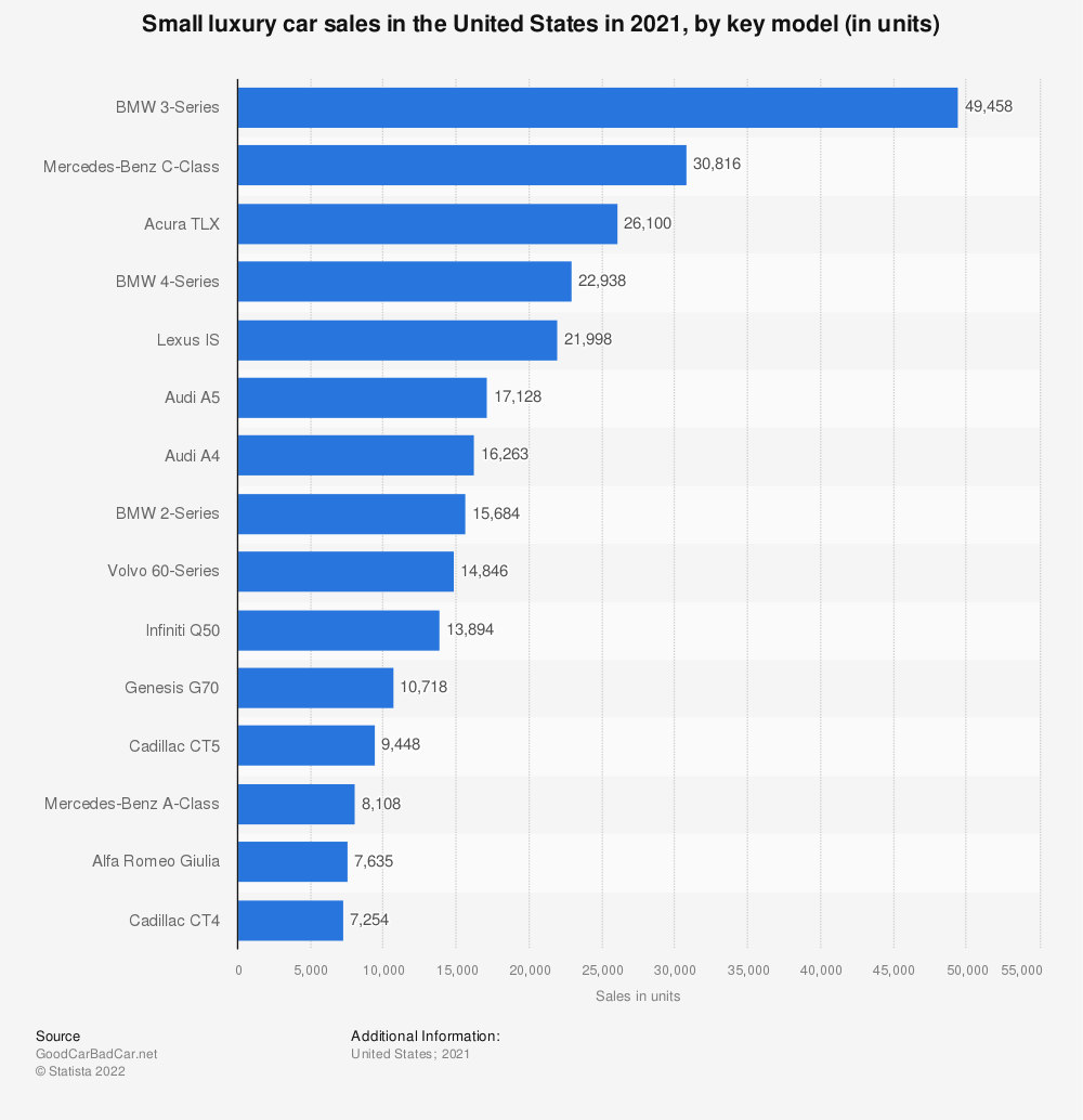 Statistic: Small luxury car sales in the United States in 2019, by key model (in units) | Statista
