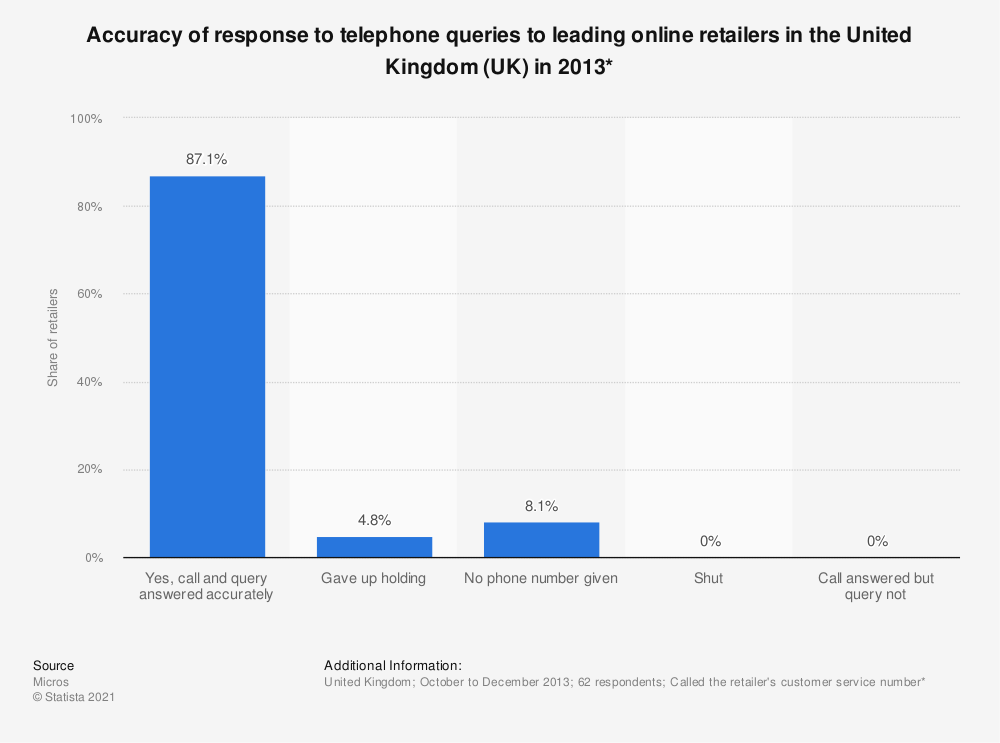 Statistic: Accuracy of response to telephone queries to leading online retailers in the United Kingdom (UK) in 2013* | Statista