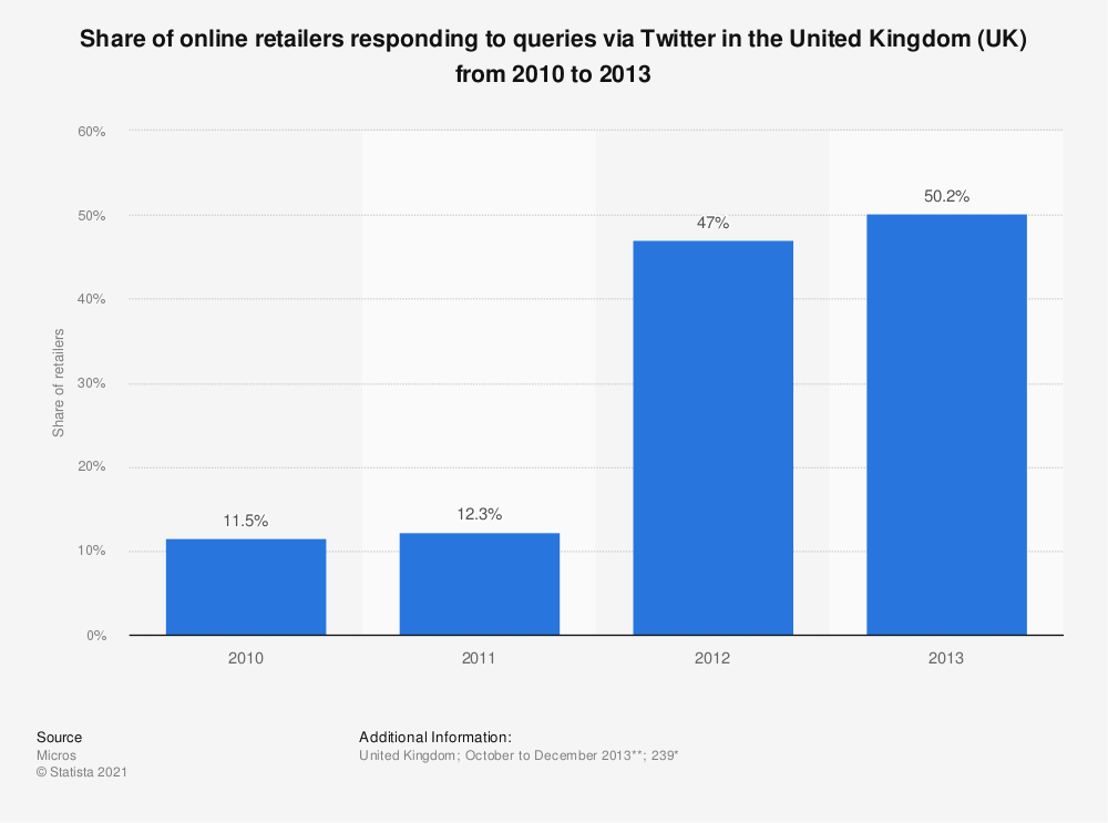 Statistic: Share of online retailers responding to queries via Twitter in the United Kingdom (UK) from 2010 to 2013 | Statista