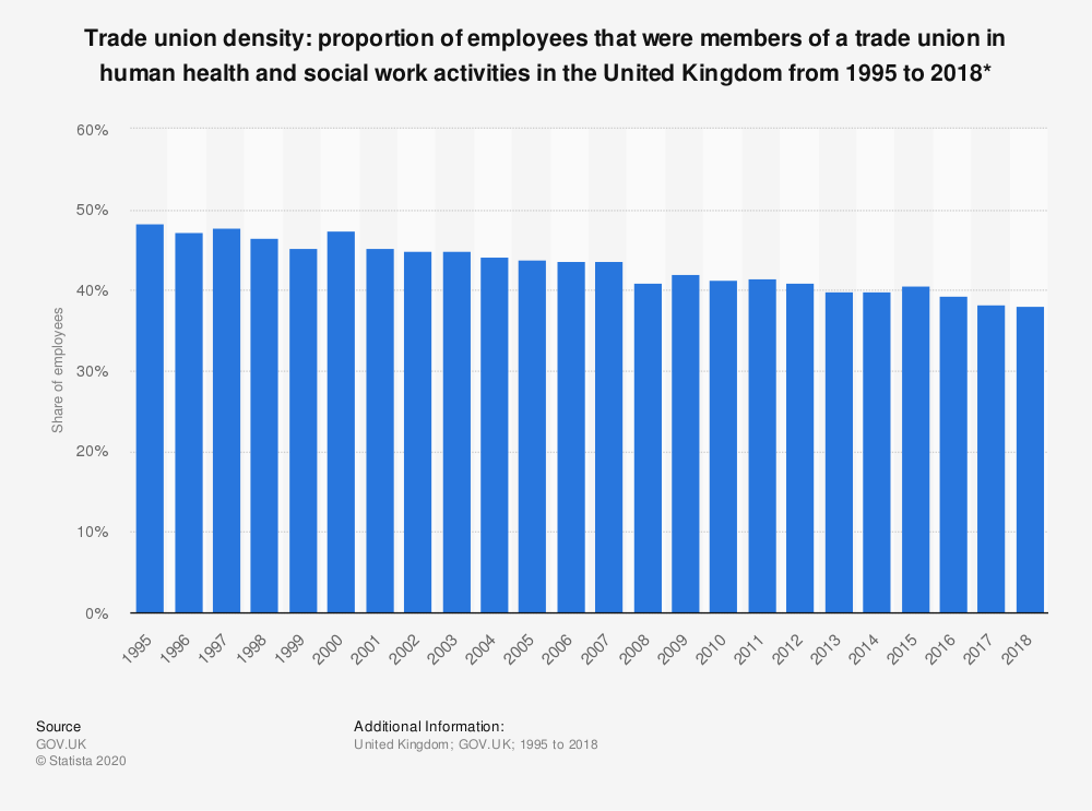 Statistic: Trade union density: proportion of employees that were members of a trade union in human health and social work activities in the United Kingdom from 1995 to 2018*   Statista