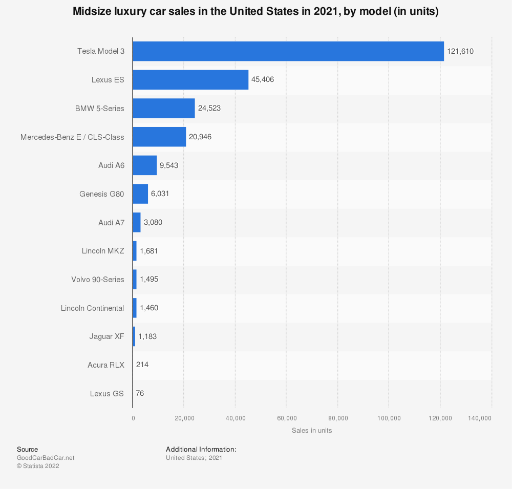 Statistic: Mid-size luxury car sales in the United States in 2019, by model (in units) | Statista