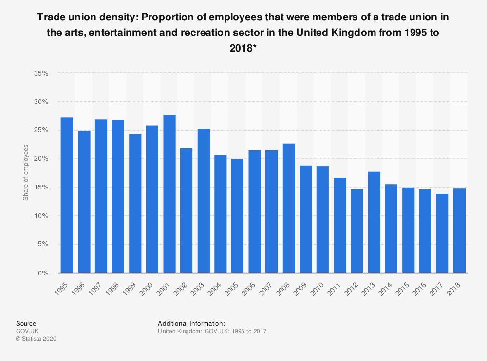 Statistic: Trade union density: Proportion of employees that were members of a trade union in the arts, entertainment and recreation sector in the United Kingdom from 1995 to 2018* | Statista