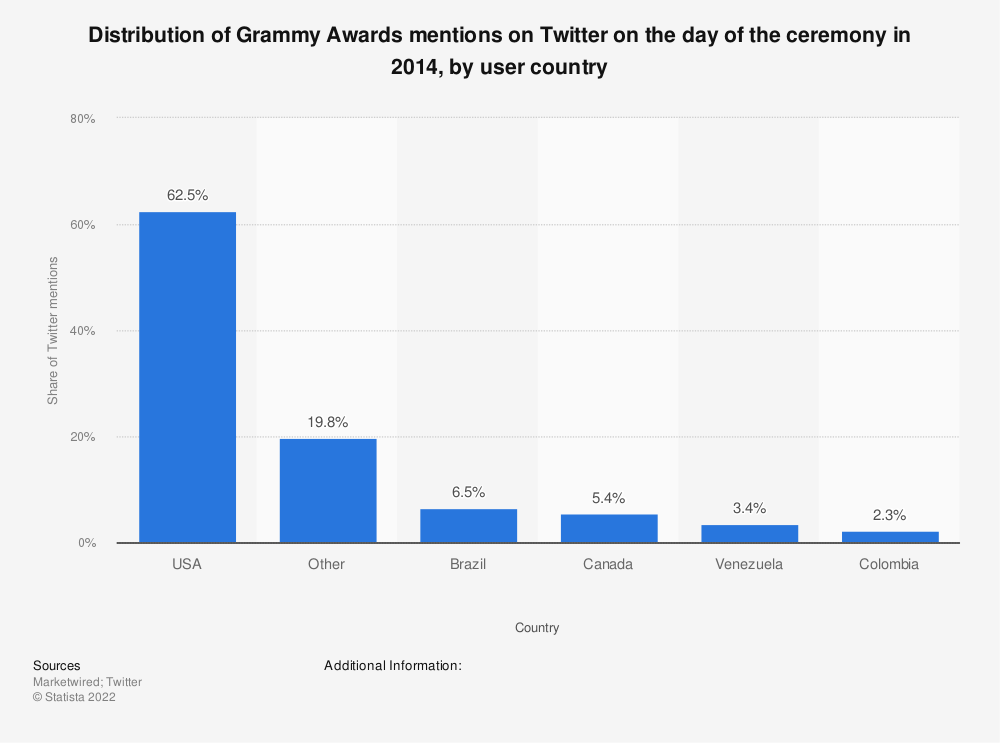 Statistic: Distribution of Grammy Awards mentions on Twitter on the day of the ceremony in 2014, by user country | Statista