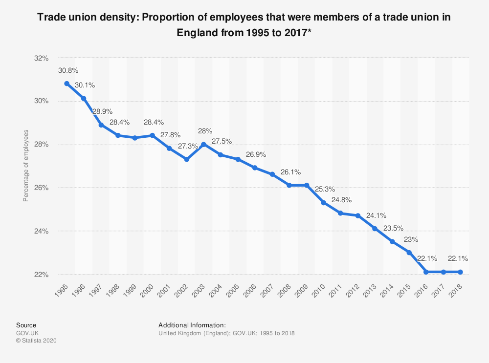 Statistic: Trade union density: Proportion of employees that were members of a trade union in England from 1995 to 2017* | Statista