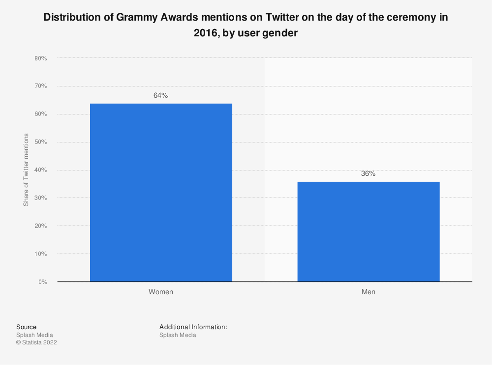 Statistic: Distribution of Grammy Awards mentions on Twitter on the day of the ceremony in 2016, by user gender | Statista