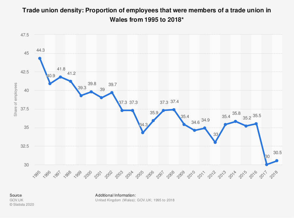Statistic: Trade union density: Proportion of employees that were members of a trade union in Wales from 1995 to 2017* | Statista